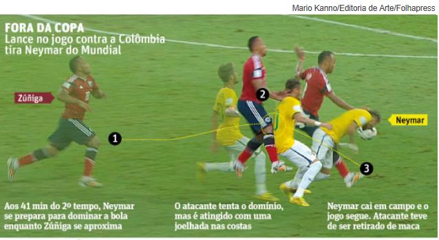 Neymar e Zúñiga