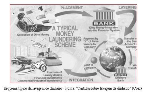 Lavagem de dinheiro- esquema