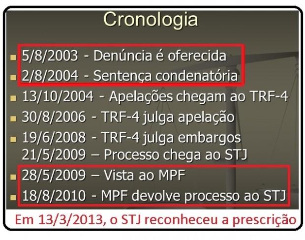 Cronologia Banestado
