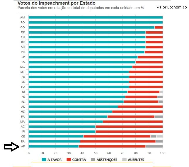 Votos do impeachment