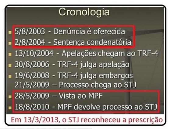 Banestado Cronologia